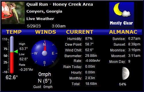 Conyers, Rockdale County, Georgia Weather